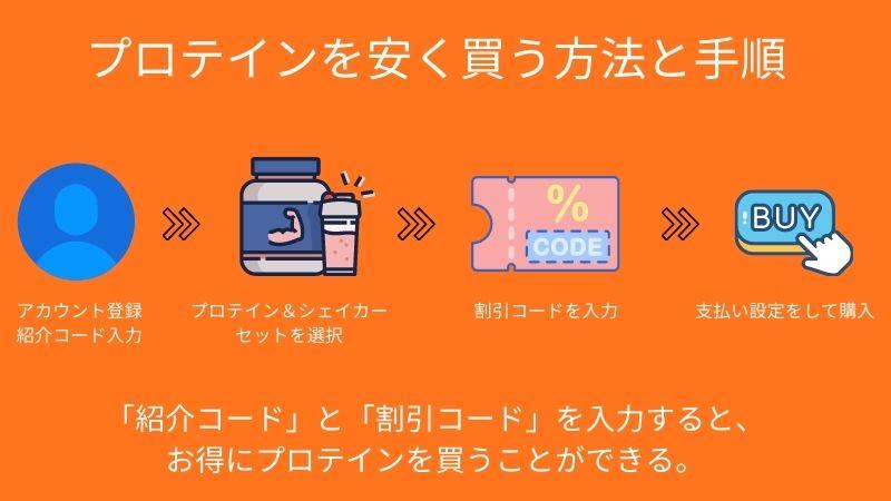 プロテインの購入方法手順①